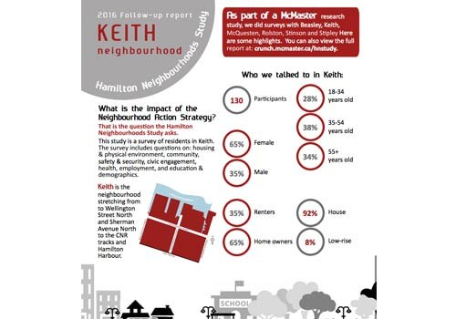 2016 Study Update: Keith Neighbourhood Newsletter