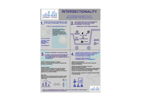 Download our Intersectionality Infographic Page 2