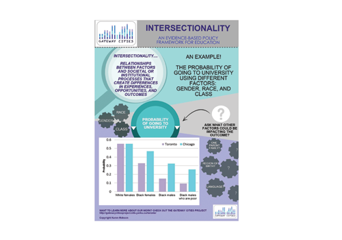 Download our Intersectionality Infographic Page 1